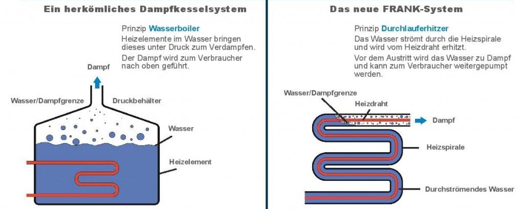 Industriedampfreiniger-Durchlauferhitzer-Schema