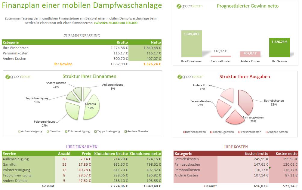 Finanzplan-mobile-Waschanlage